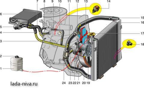 Схема охлаждения ваз 21214 инжектор