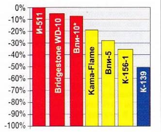 Шины для VAZ/LADA Нива 2121/2123/2131   Купить зимние и летние автошины для ВАЗ/ЛАДА Нива 2121/2123/2131   Размеры и цены на резину —