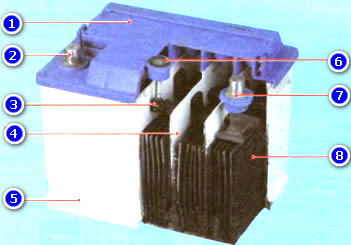 аккумулятор в разрезе