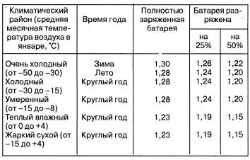 таблица определения плотносьи электролита в зависимости от температуры