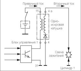 kat04 12 12 - Устройство катушки зажигания автомобиля