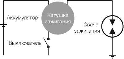 kat04 12 5 - Устройство катушки зажигания автомобиля