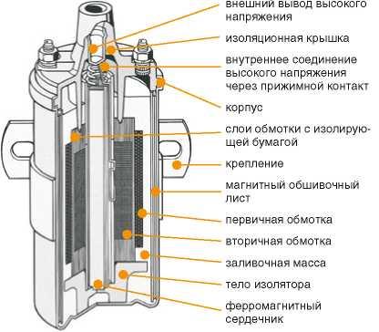 kat04 12 7 - Устройство катушки зажигания автомобиля