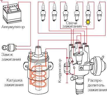 kat04 12 8 - Устройство катушки зажигания автомобиля