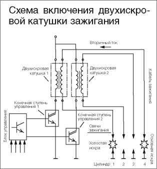 kat04 12 9 - Устройство катушки зажигания автомобиля