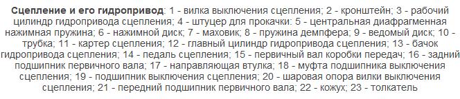 privod stsepleniya - Сцепление нива 21213 какое выбрать