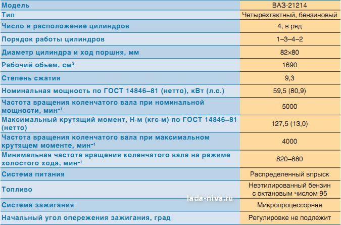 технические характеристики двигателя 21214