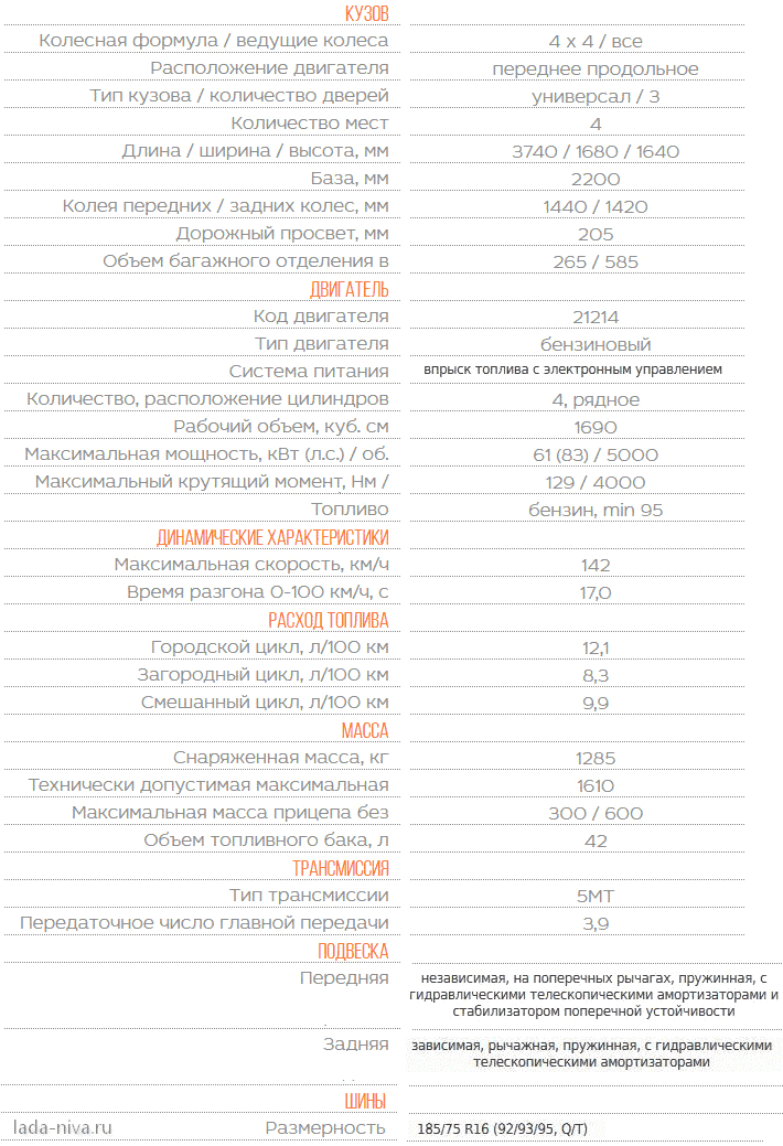 технические характеристики lada 4x4 нива
